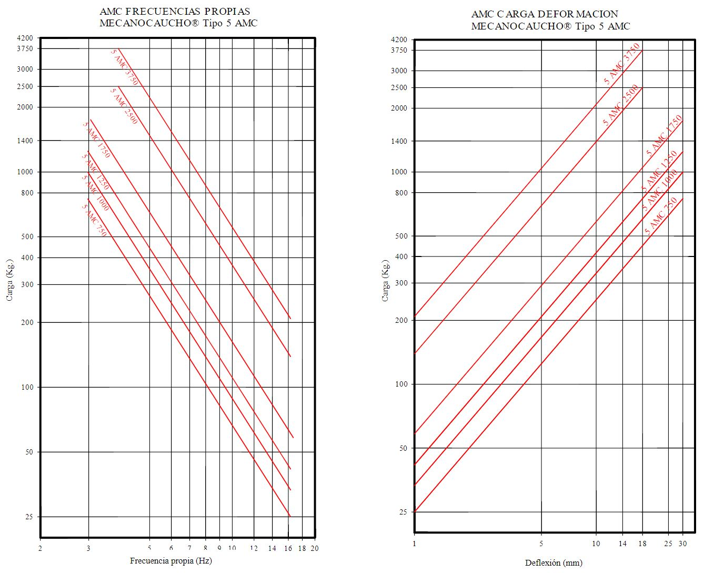 5 AMC curve