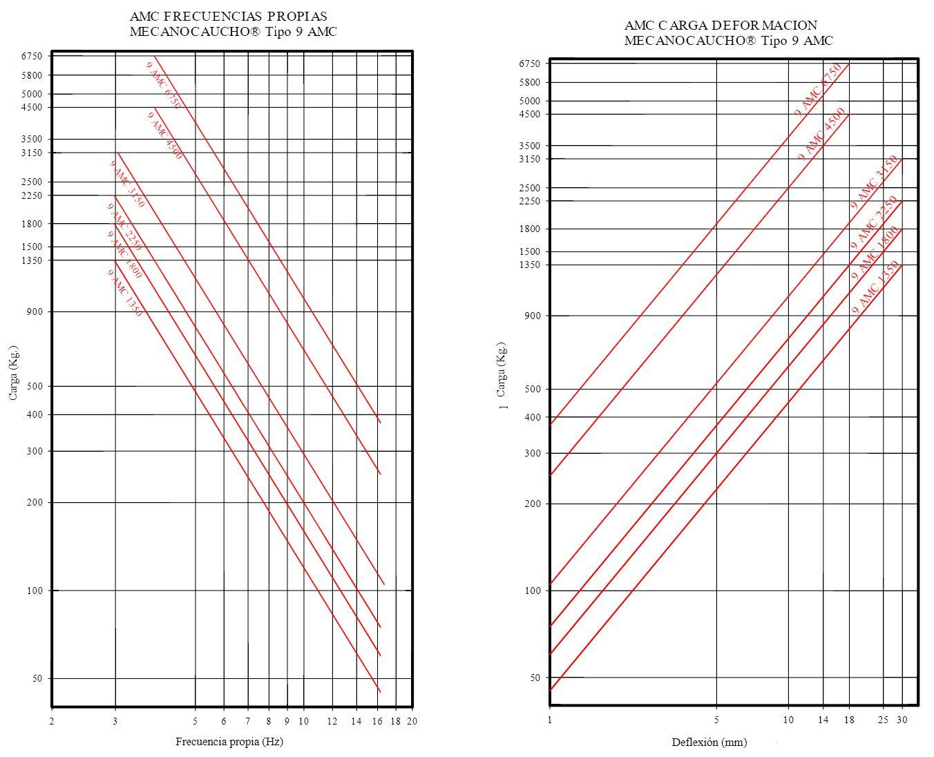 9 AMC curve