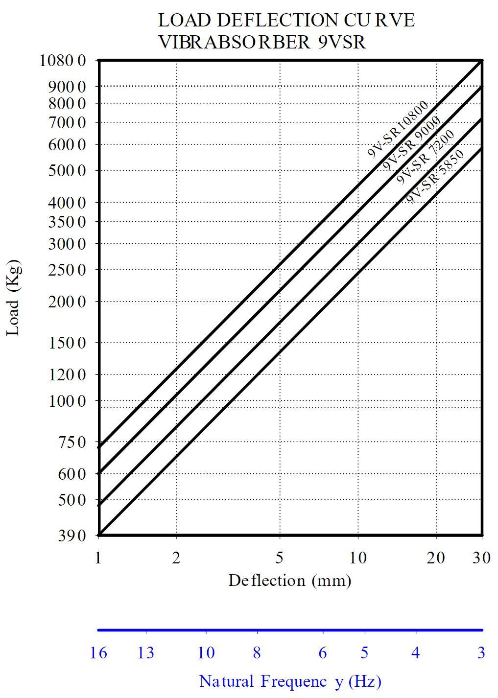 9-VSR curve