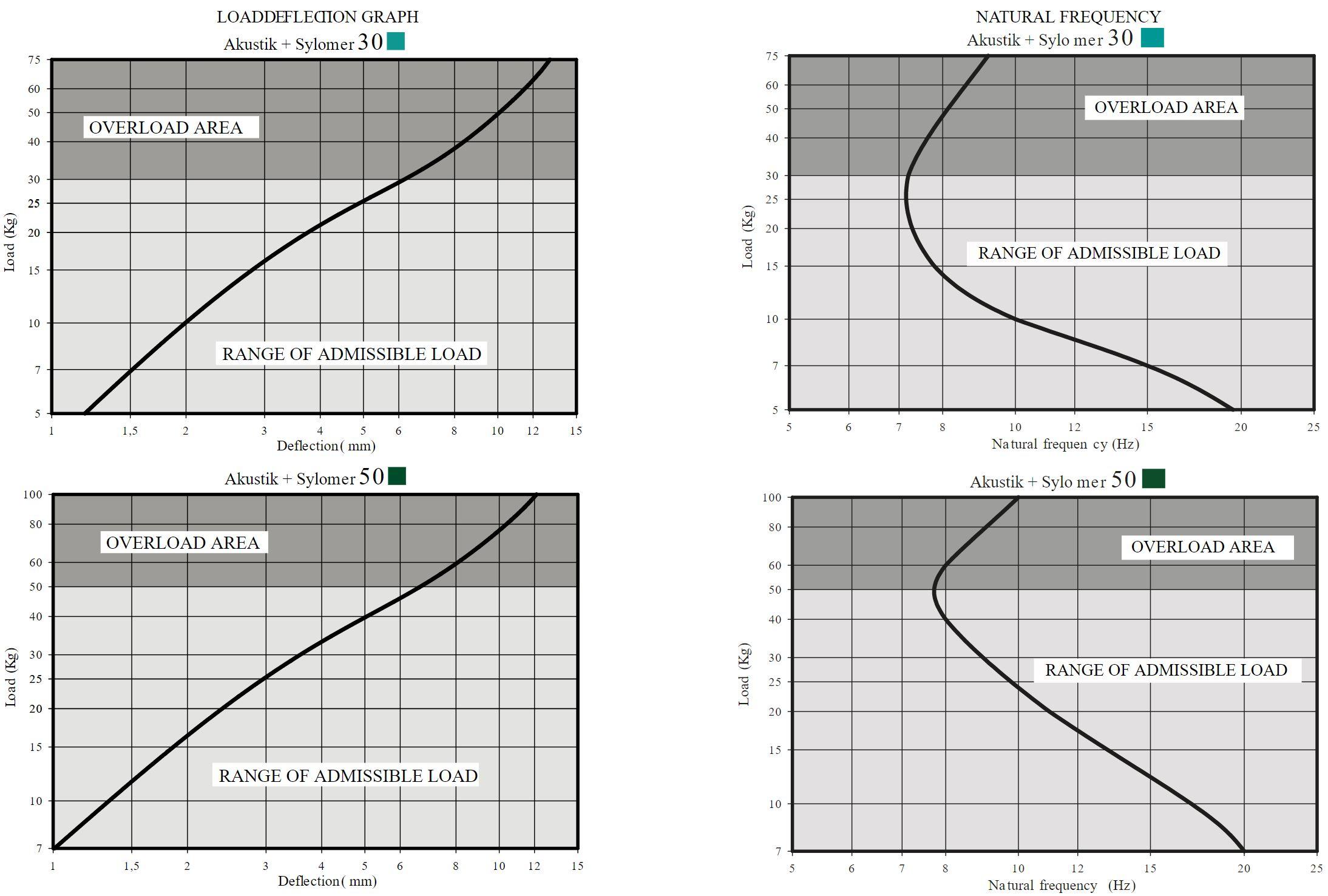 Akustik 4 high sylomer curve 1
