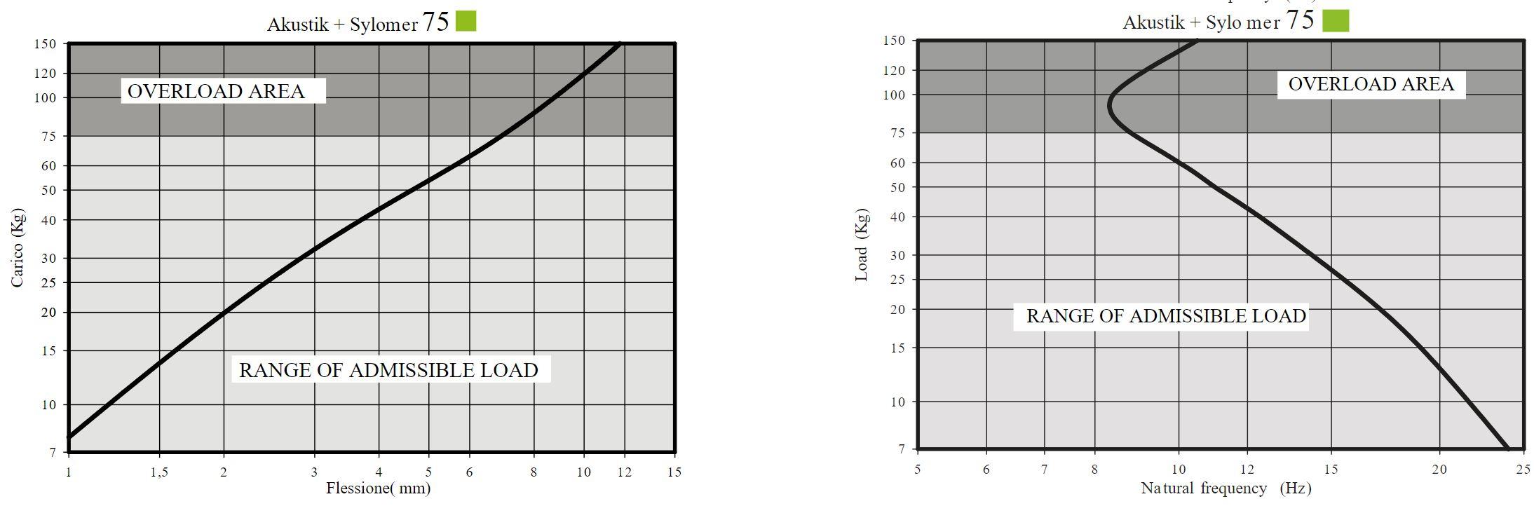 Akustik 4 + sylomer curve 2
