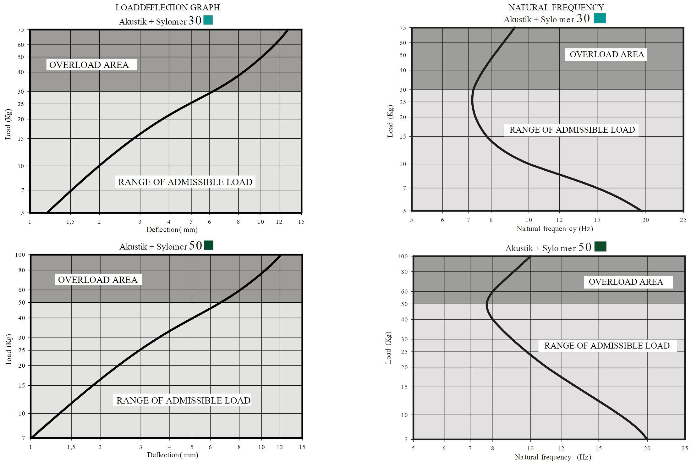 Akustik 4 + sylomer curve