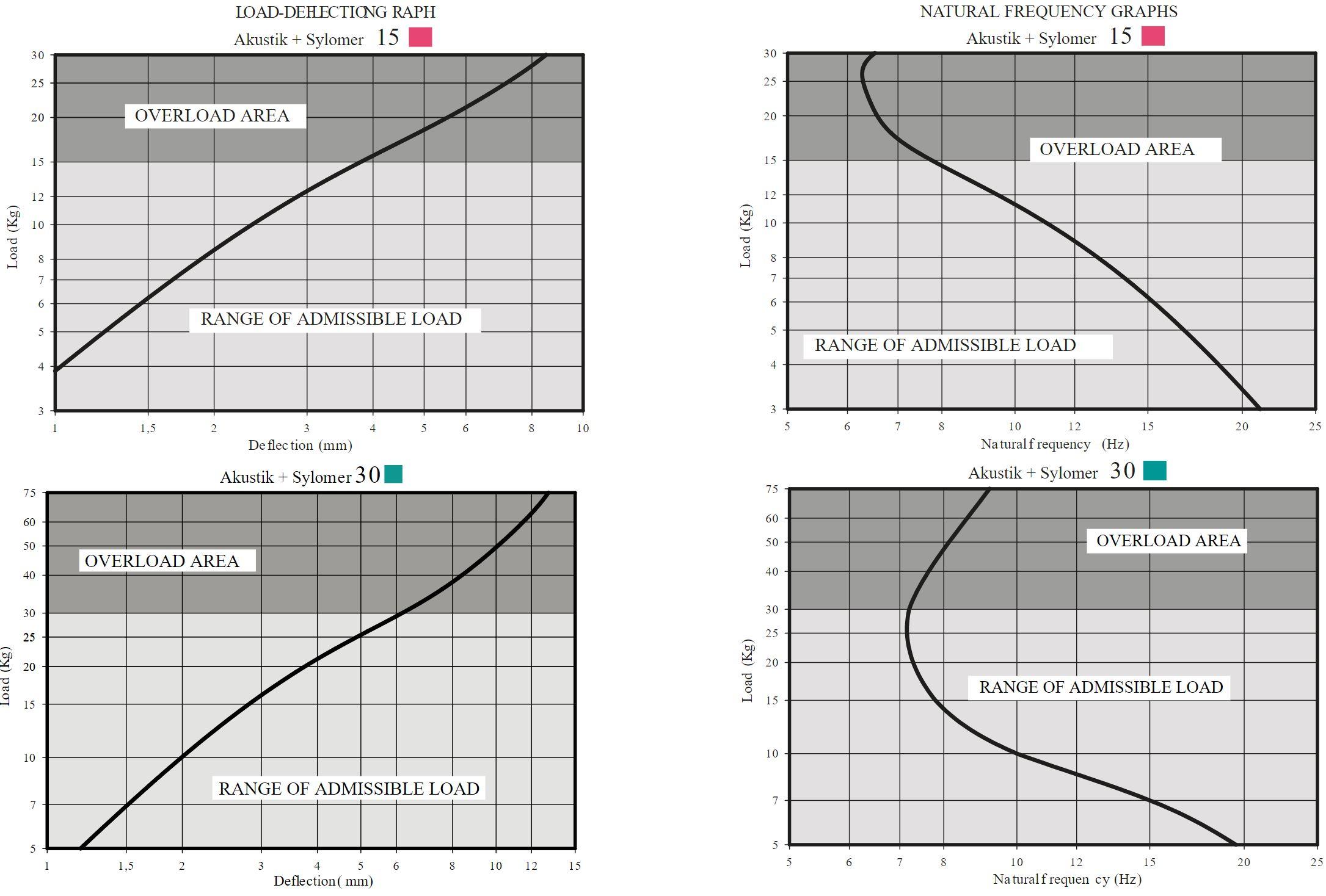 Akustik BG Nonius + Sylomer Curve 1