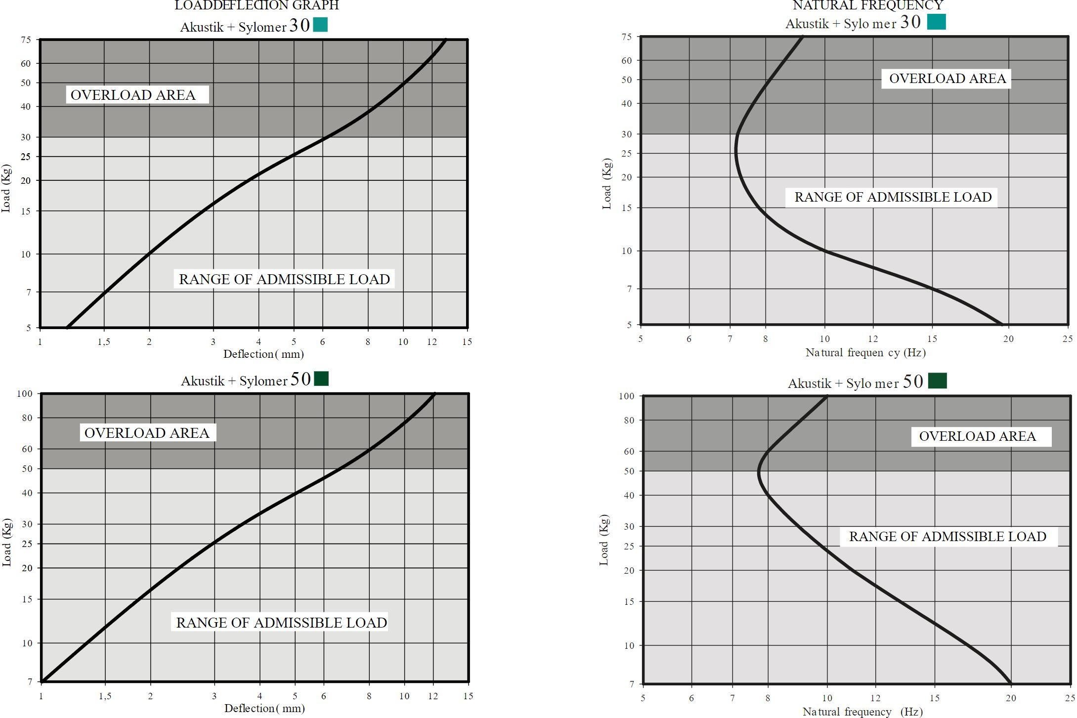 Akustik GB + Sylomer Curve 1