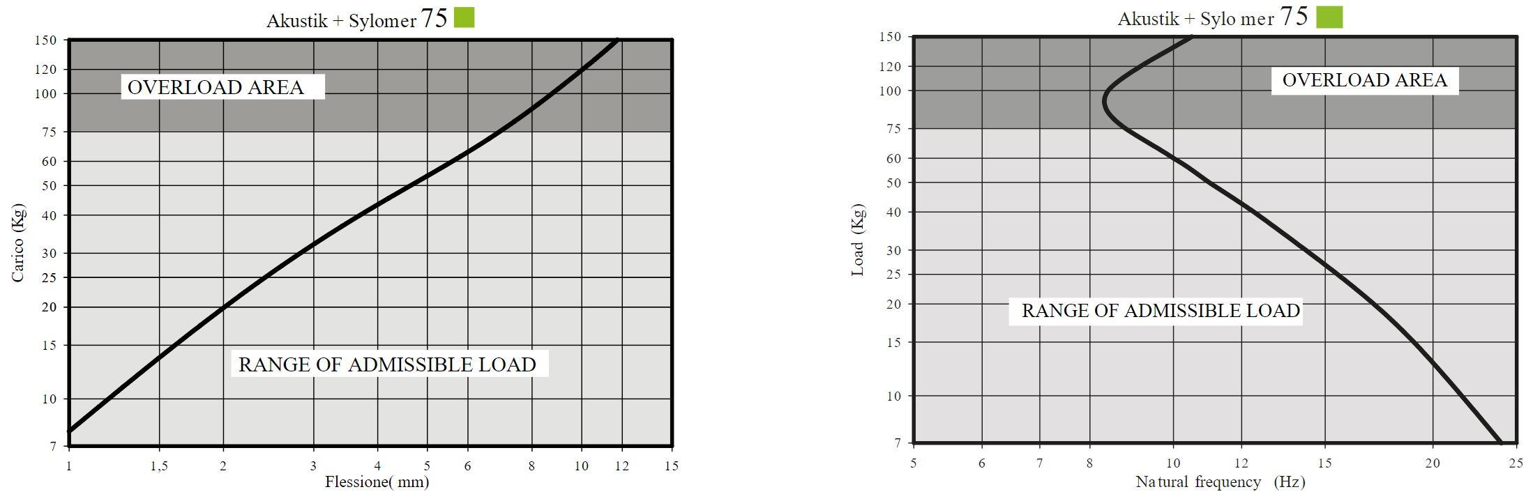Akustik Lateral + Sylomer Curve 2