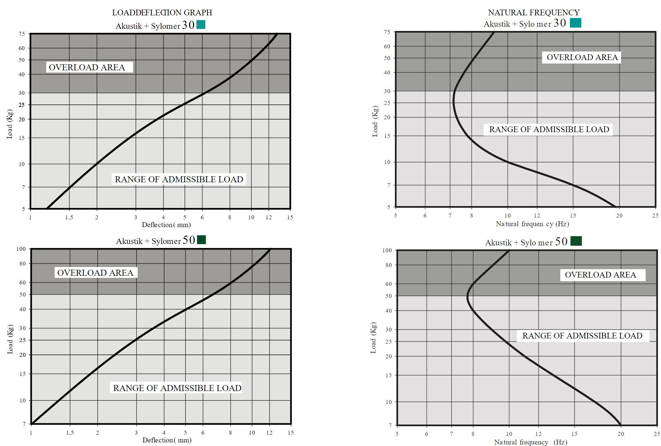 Akustik Rapid + Sylomer Curve 1