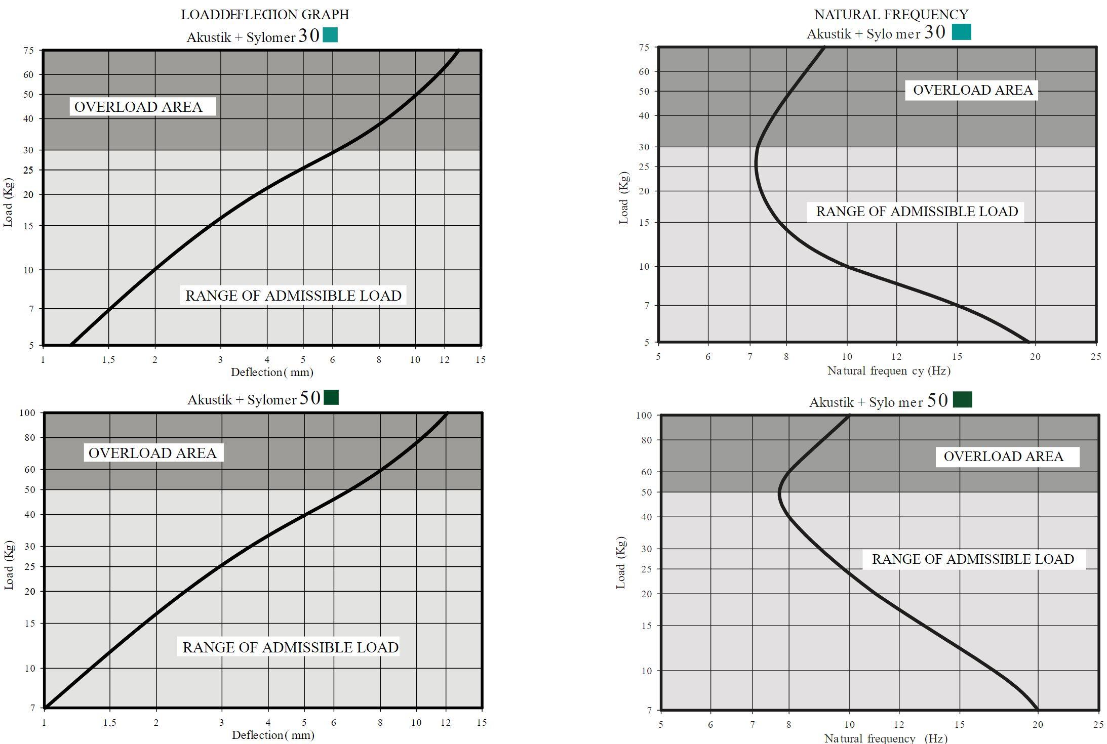 Akustik Safety + Sylomer Curve 1