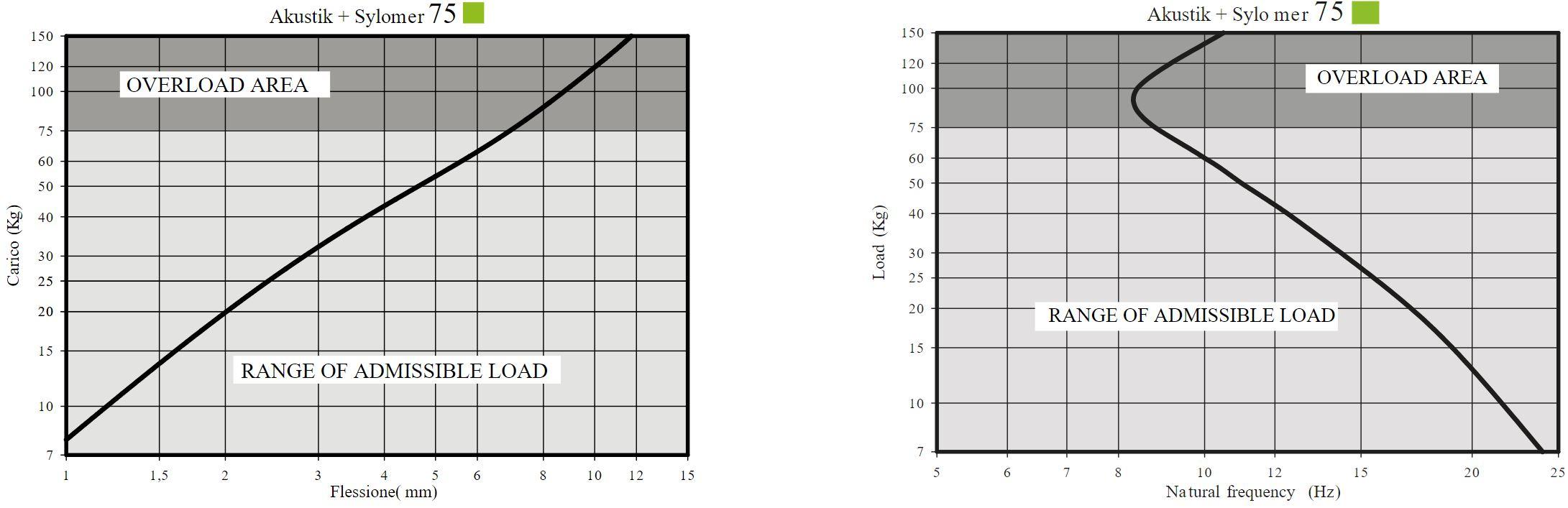 Akustik Safety + Sylomer Curve 2