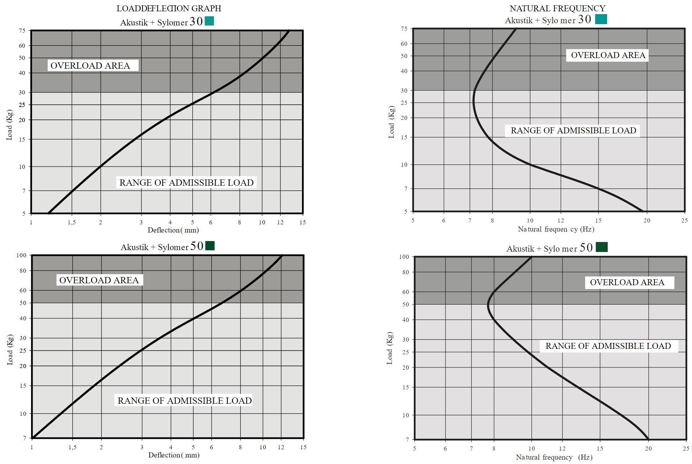 Akustik Saw + Sylomer Curve 1