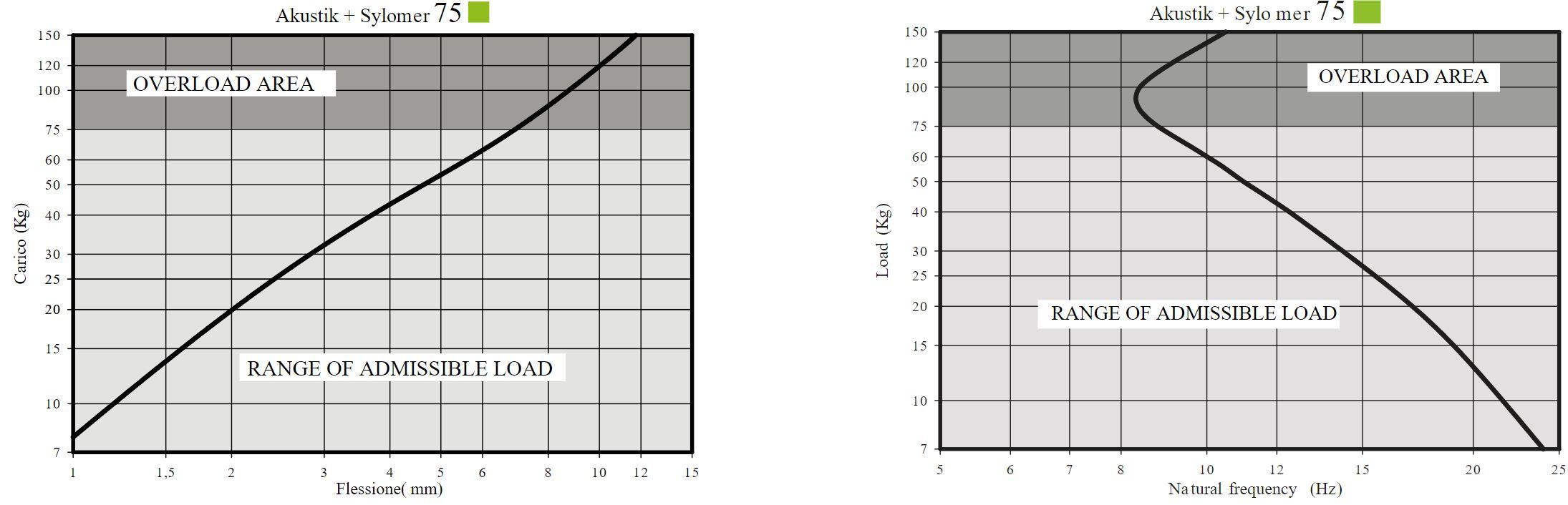 Akustik Saw + Sylomer Curve 2