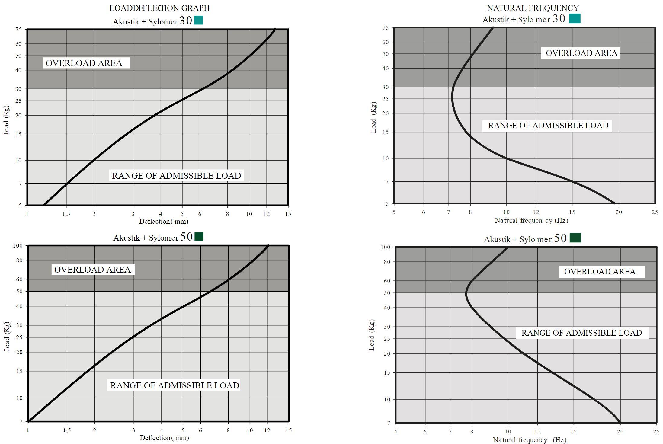 Akustik Super T47 + Sylomer Curve 1