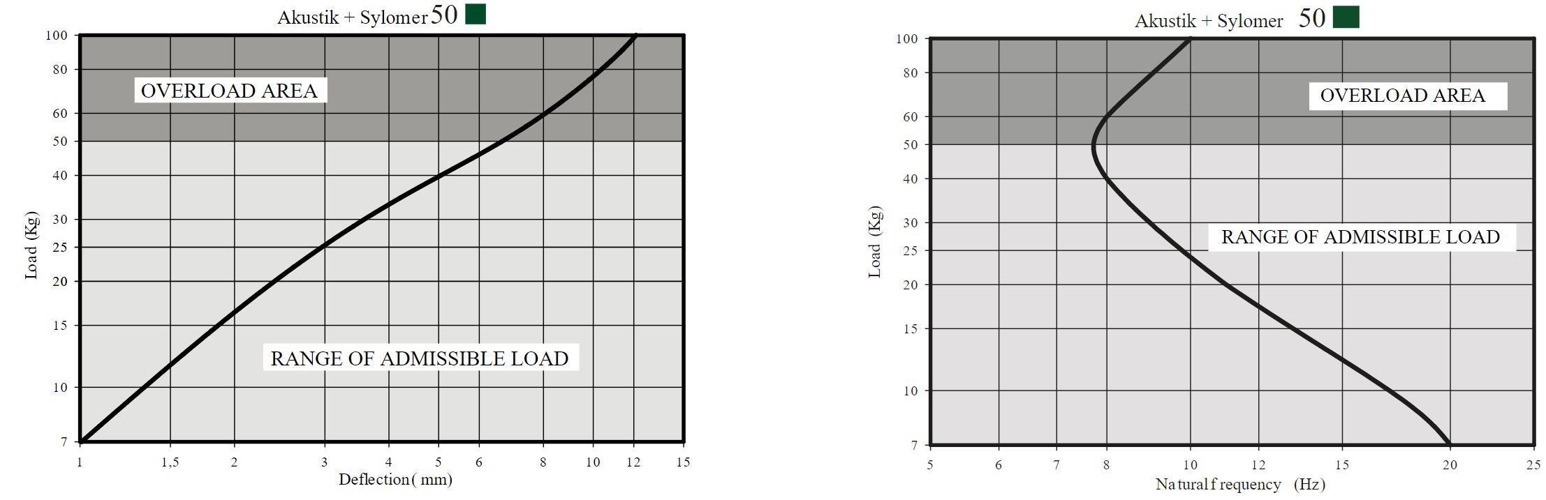 Akustik Super T60 Nonius + Sylomer Curve 2
