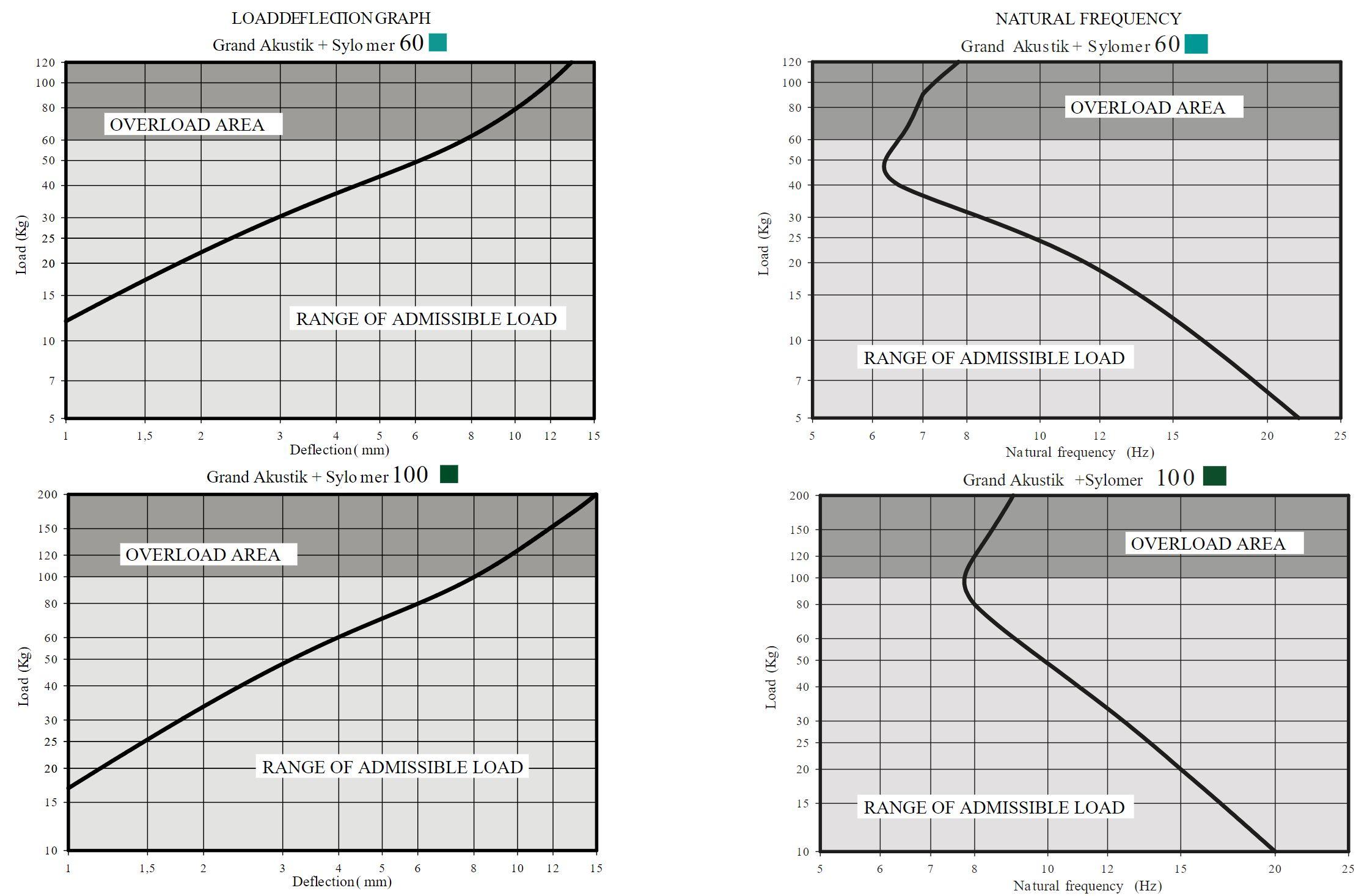 Grand Akustik 1 + Sylomer Curve 1