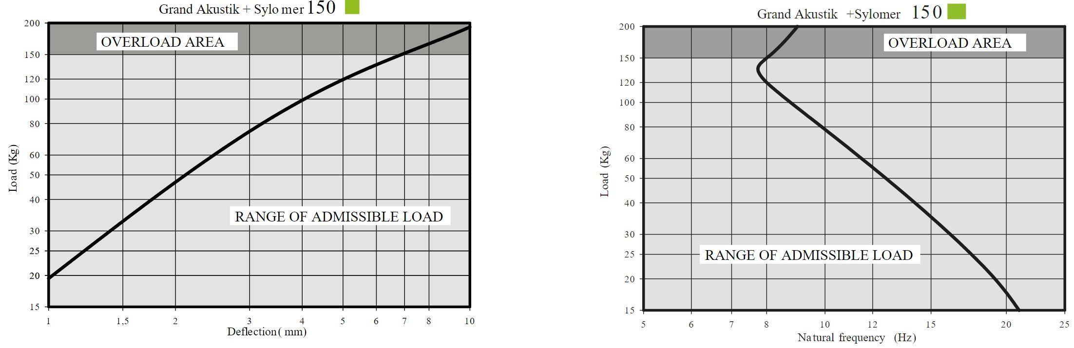 Grand Akustik 1 + Sylomer Curve 2