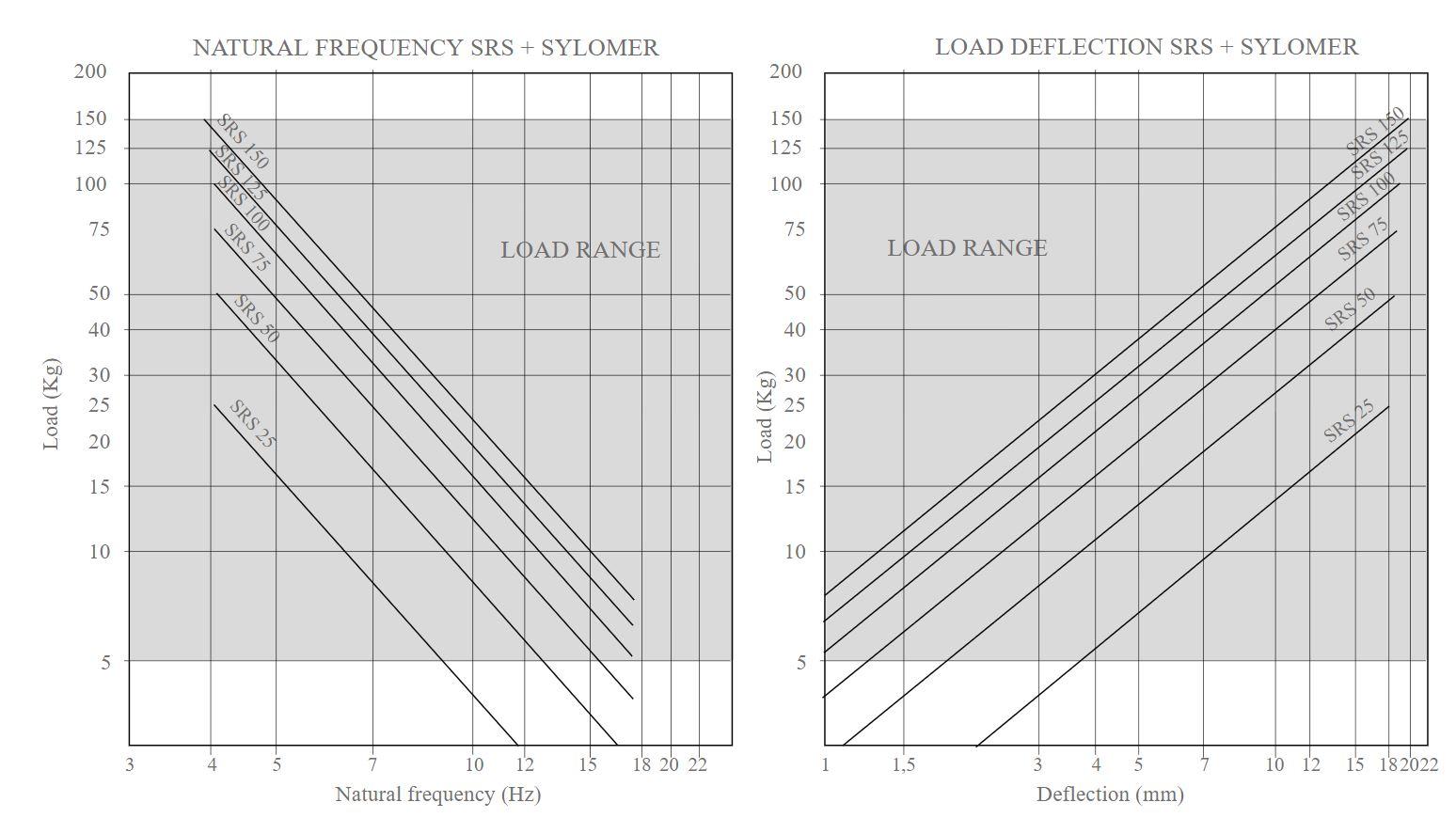 SRS + Sylomer Curve