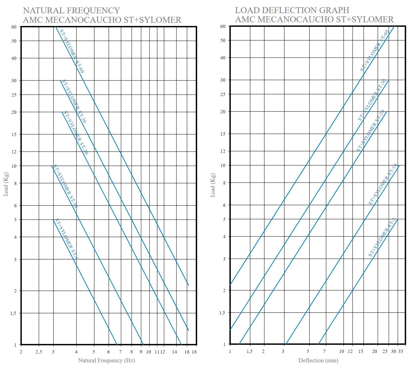 ST + Sylomer Curve